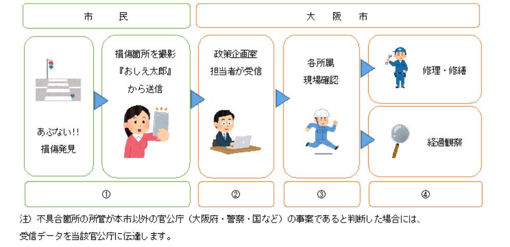 市民の目で不法投棄など抑制、大阪市で通報システム「おしえ太郎」発表